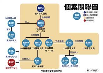 部桃專案隔離人數967人 規模最大一次