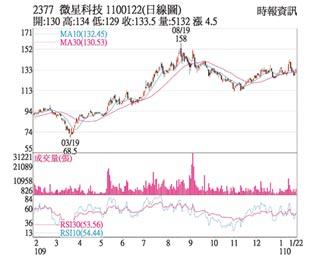 熱門股-微星 營運看旺外資轉買