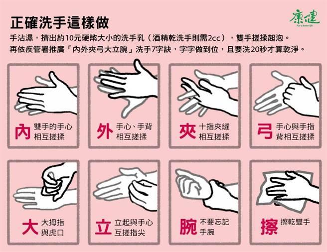 正確洗手方式。(圖片來源 / 康健雜誌 製圖 / 鄭佳玲)