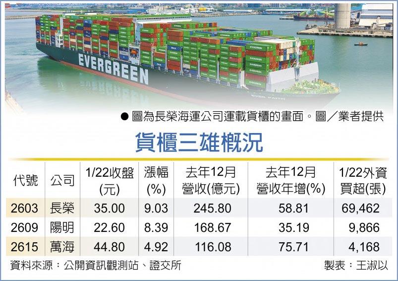 貨櫃三雄概況 圖為長榮海運公司運載貨櫃的畫面。圖/業者提供