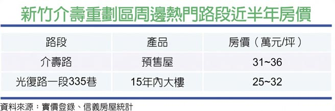 新竹介壽重劃區周邊熱門路段近半年房價