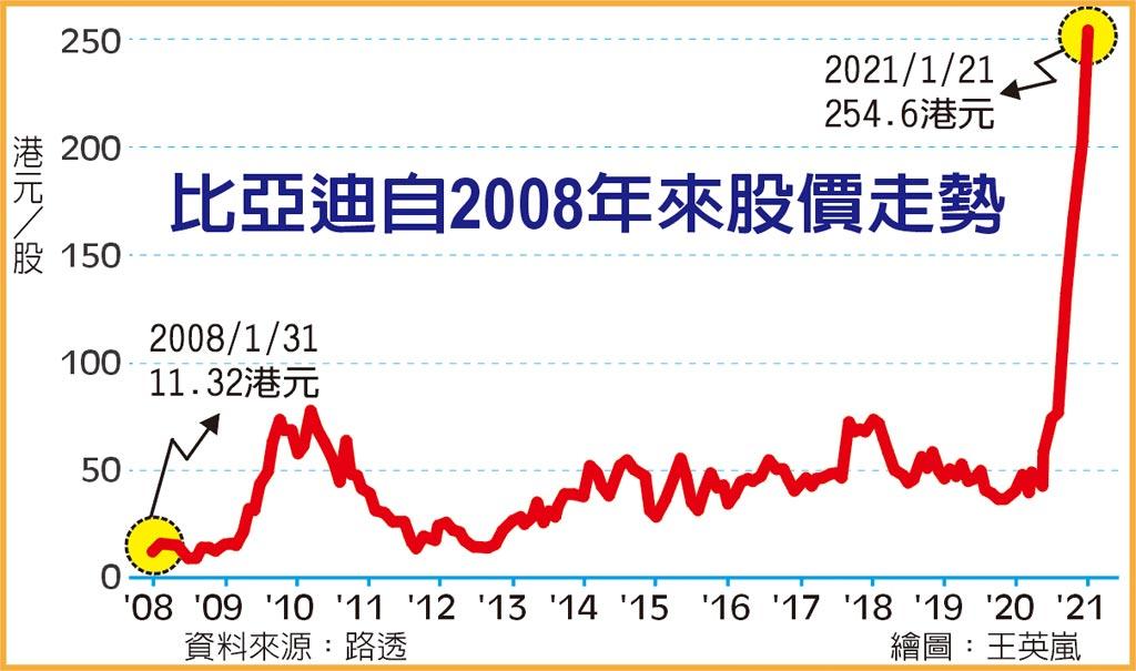 比亞迪自2008年來股價走勢