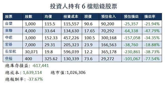 有網友表示,台股上萬六,但他手中6檔股票還是賠錢。(資料來源PTT股板)