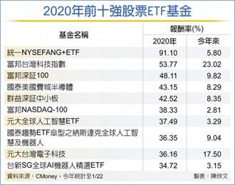 科技、陸股最犀利 2020股票ETF五強 賺逾四成