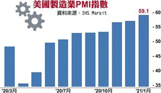 美1月製造業PMI 14年新高