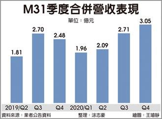 高速IP點火 M31今年營收再拚高峰