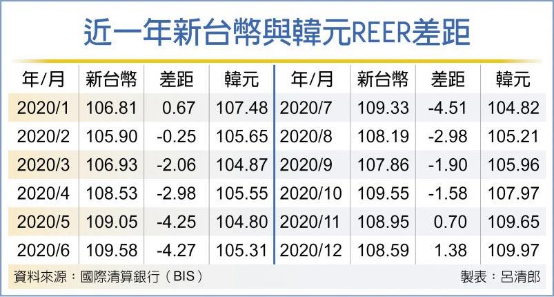近一年新台幣與韓元REER差距