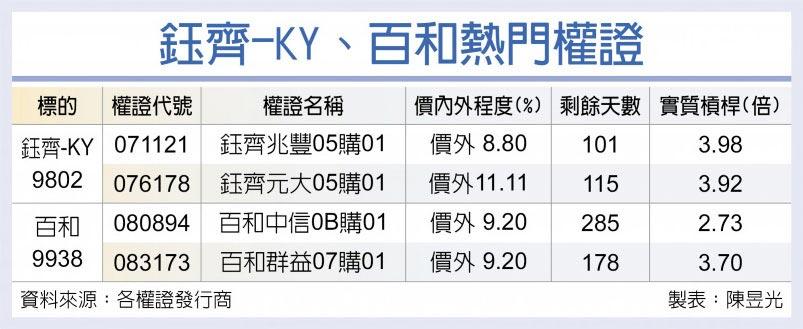 鈺齊-KY、百和熱門權證
