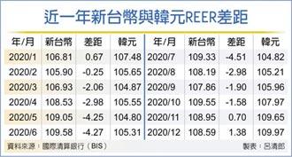 出口競爭力續贏韓國 台幣、韓元REER差距 13個月最大