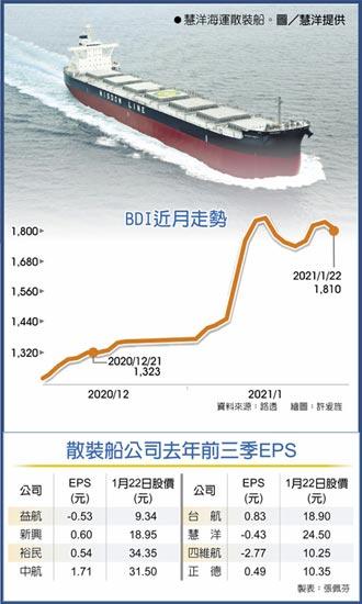 近月來漲幅逾36% BDI大漲 散裝船報價飆高