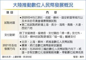 數位人民幣 京滬粵加速推進