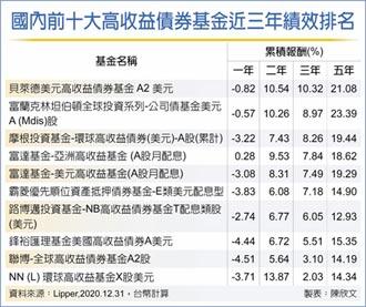 境外高收債基金 長年期績效靚