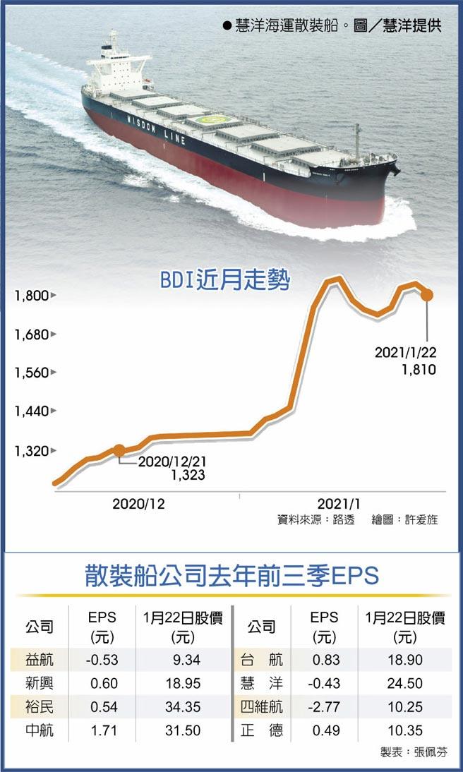 BDI近月走勢  ●慧洋海運散裝船。圖/慧洋提供  散裝船公司去年前三季EPS