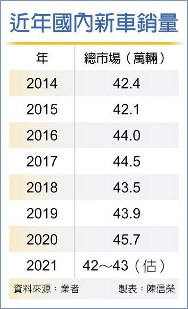 近年國內新車銷量