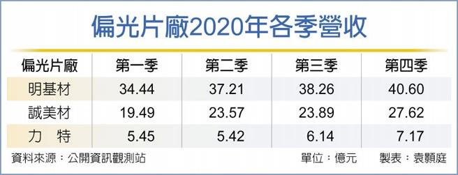 偏光片廠2020年各季營收