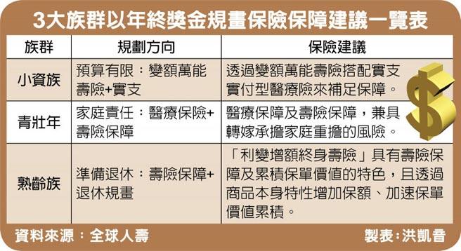 3大族群以年終獎金規畫保險保障建議一覽表