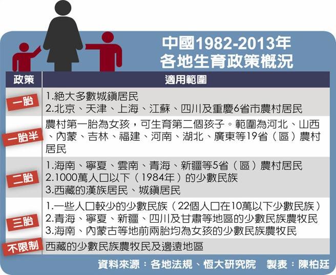 中國1982-2013年各地生育政策概況