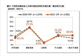 蘇揆人氣驟減 4個月流失260萬人支持