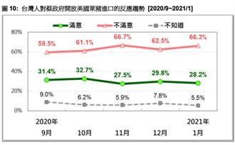 開放萊豬 66%民眾不滿意政府作為