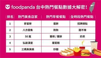 訂單量完勝台北 foodpanda台中熱門餐點數據大解密