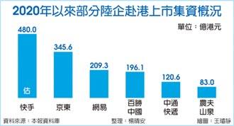快手擊敗京東 集資上看480億港元