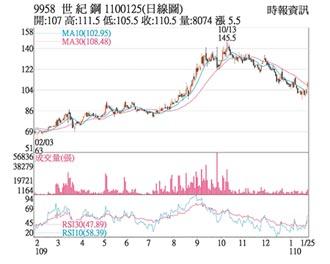 熱門股-世紀鋼 價量揚跌深反彈