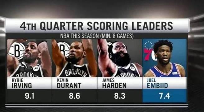 NBA第四節先生場均得分前三人由籃網三巨頭獨霸,厄文高居第一,杜蘭特緊追在後,哈登名列第三。(取自網路)