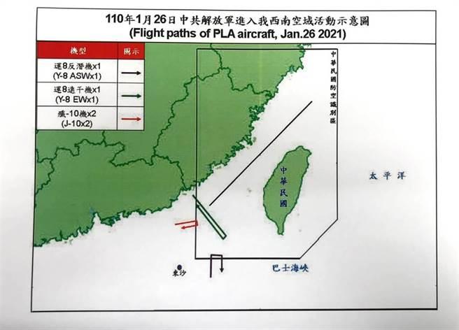 這次共機擾台任務可能有多重目的:第一,其目的是常態訓練;第二、熟悉與台灣爆發衝突可能遇到的情況;第三、可能為測試台灣的防空反應。圖為26日共機連續第3天擾台路線圖。(圖/國防部)