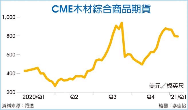 CME木材綜合商品期貨