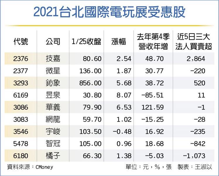 2021台北國際電玩展受惠股