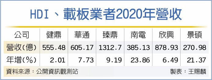 HDI、載板業者2020年營收