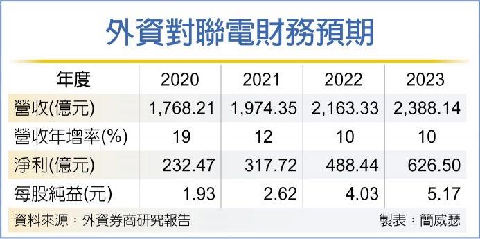 外資對聯電財務預期