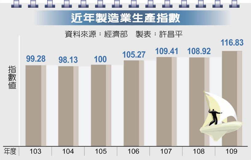 近年製造業生產指數