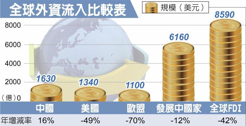 全球外資流入比較表