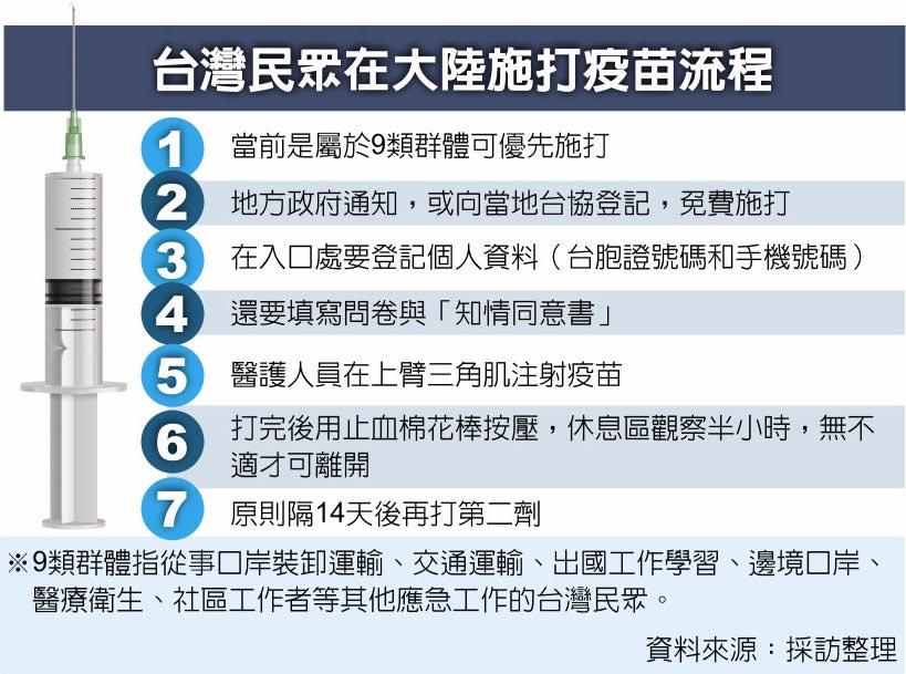 台湾民眾在大陆施打疫苗流程