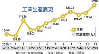 半導體帶頭衝 12月工業生產指數 創新高
