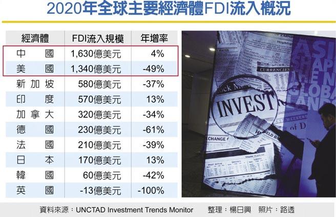 2020年全球主要經濟體FDI流入概況