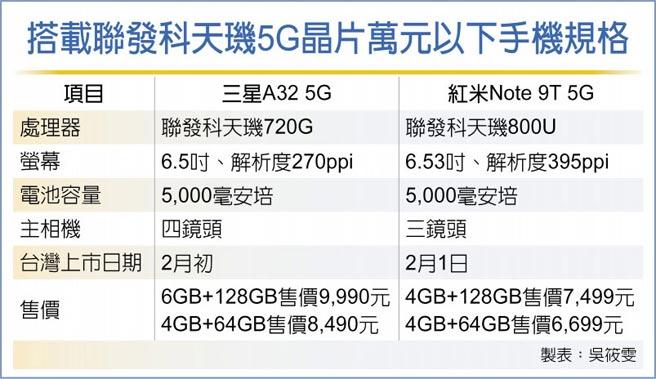 搭載聯發科天璣5G晶片萬元以下手機規格
