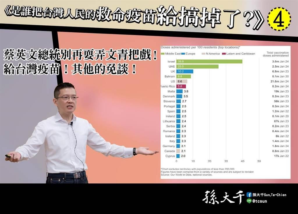 孫大千認為,團結不能對抗病毒,並喊話蔡英文「給台灣疫苗,其他的免談」。(圖/摘自孫大千臉書)