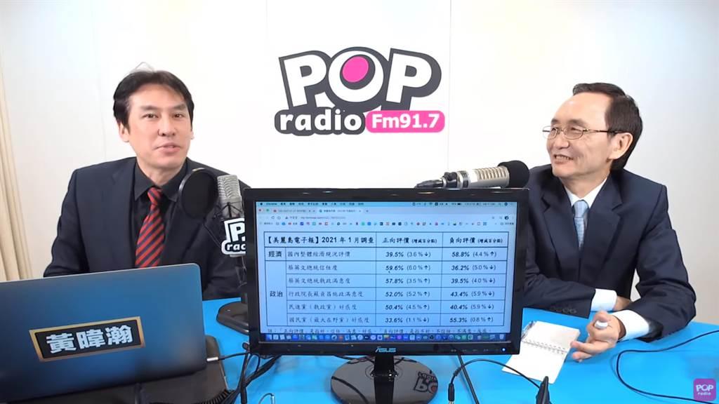 吳子嘉在廣播節目「POP撞新聞」中,針對蔡英文、蘇貞昌民調結果進行分析。(圖/摘自POP Radio聯播網 官方頻道YouTube)