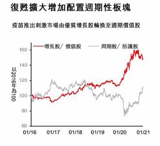 疫苗激勵 匯豐:股市輪動換上價值股