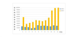 政府骨幹網路連2月遭近10萬威脅 資安處:是否刻意攻擊仍待研析
