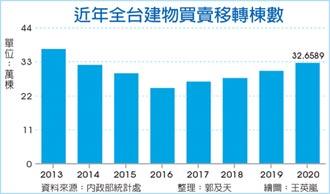 去年买卖移转32.66万栋 七年最旺