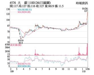 熱門股-大銀 價量齊揚短多氣盛