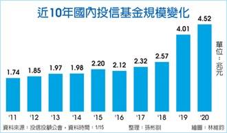 投信基金規模衝高 增5,186億