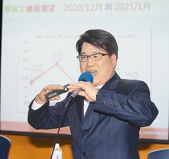 蘇貞昌4個月流失260萬人支持