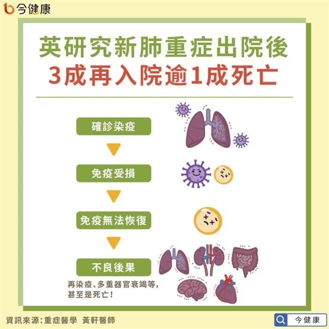 英研究新冠肺炎重症出院後 3成再入院逾1成死亡。(圖/今健康提供)