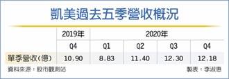 凱美 去年獲利年增70%