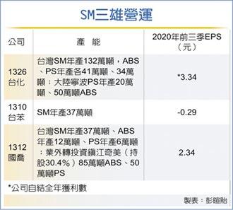 SM行情熱 塑化廠營運加分