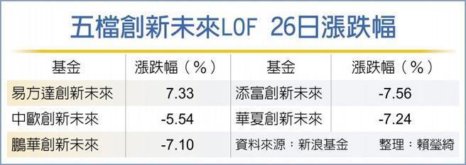 五檔創新未來LOF 26日漲跌幅